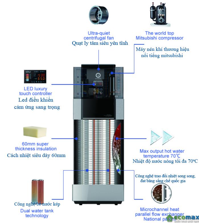 Cấu tạo của máy nước nóng bơm nhiệt HeatPump