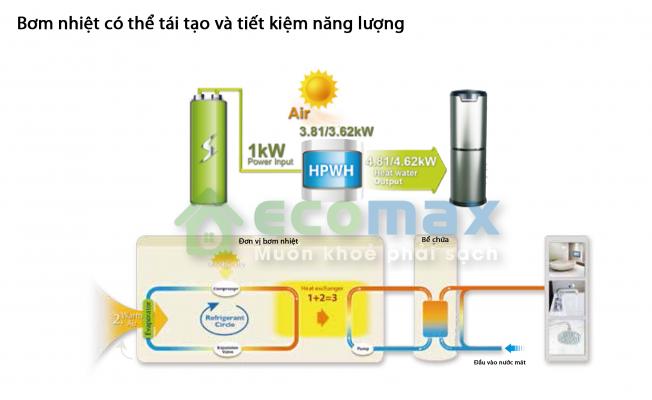 Nguyên lý hoạt động của máy bơm nhiệt nước nóng Heat Pump