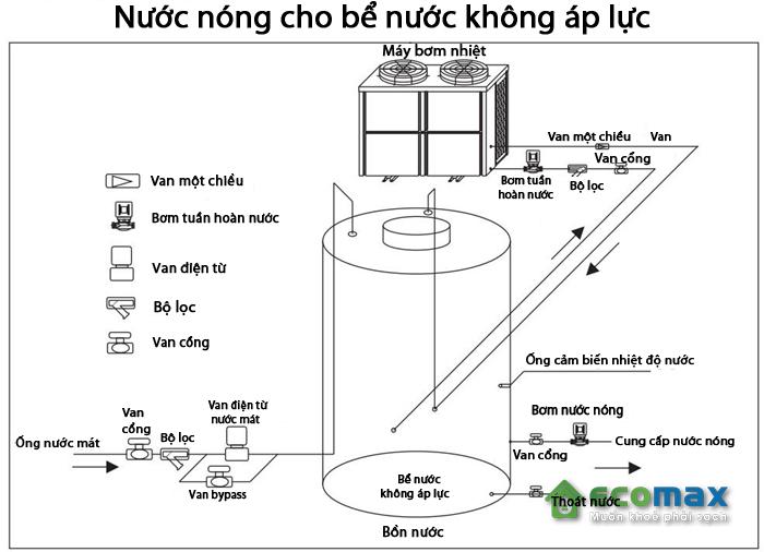 Cấu tạo của máy bơm nhiệt heat pump