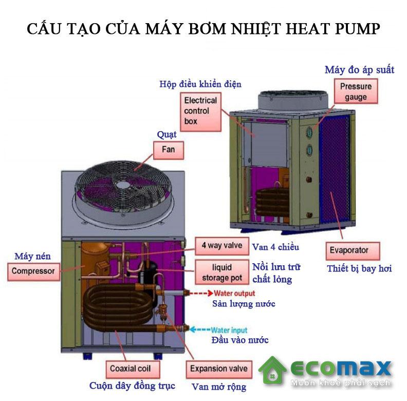 Cấu tạo của máy bơm nhiệt heat pump công nghiệp