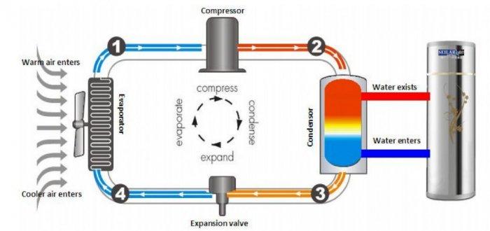 Nguyên lý hoạt động của máy bơm nhiệt
