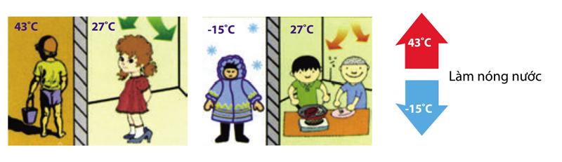 Máy nước nóng bơm nhiệt Heat Pump Midea làm nóng nhanh