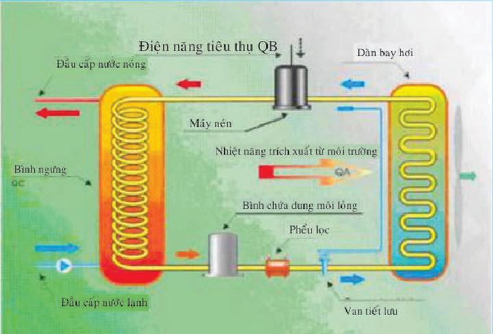 nguyên lý hoạt động của Máy Nước Nóng Bơm Nhiệt Tích Hợp A. O. Smith