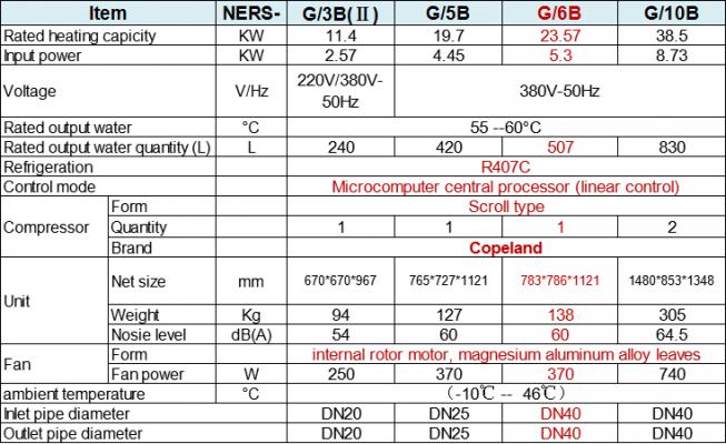 Thông số kỹ thuật của bơm nhiệt nước nóng công nghiệp