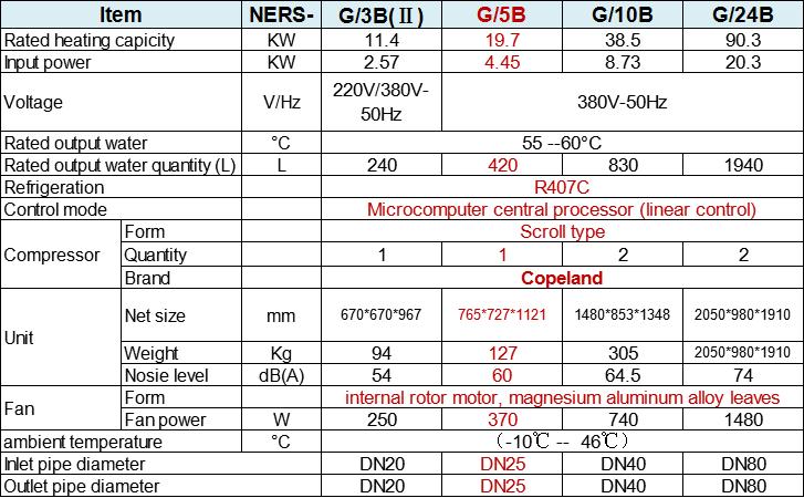 Thông số kỹ thuật của máy bơm nhiệt heat pump công nghiẹp