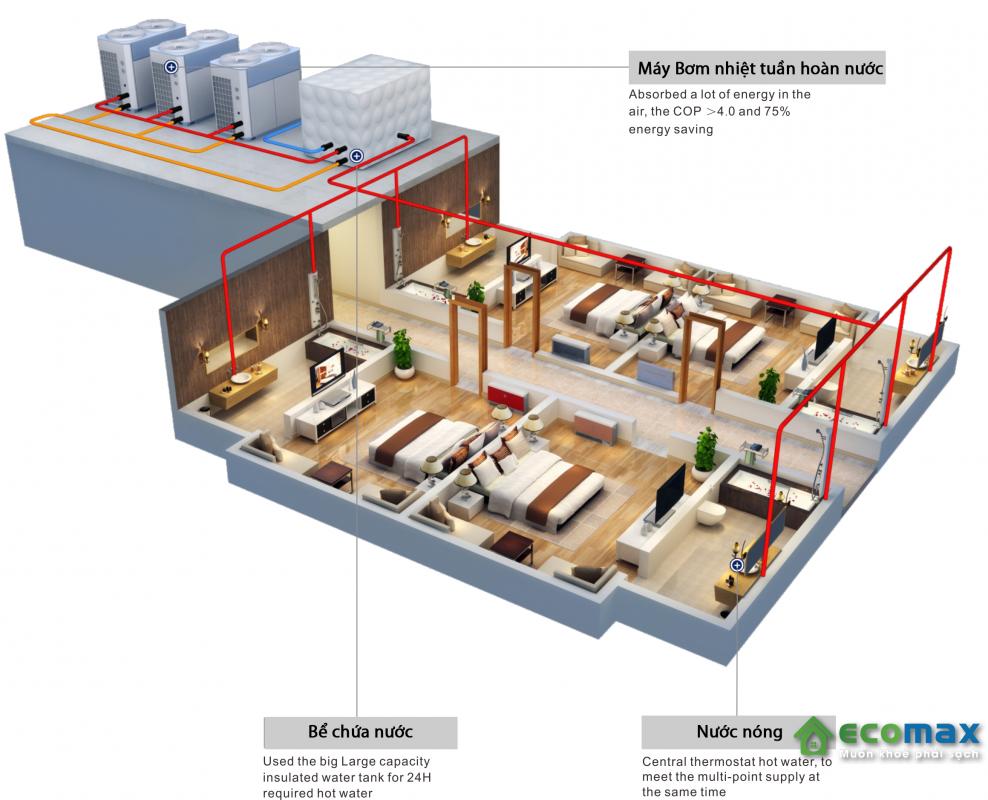 Ứng dụng của máy bơm nhiệt heat pump