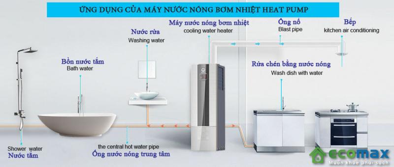 ung dung cua may bom nhiet nuoc nong heat pump