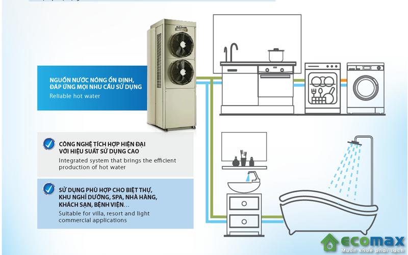 Ứng dụng của máy bơm nhiệt tích hợp A.O.Smith