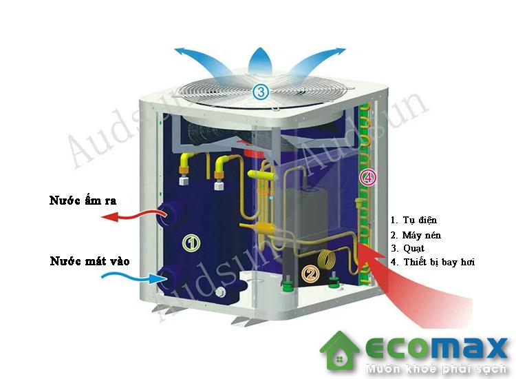 may bom nhiet nuoc nong heat pump audsun AGR 05H 7