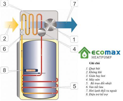 Nguyên lý hoạt động máy bơm nhiệt heat pump